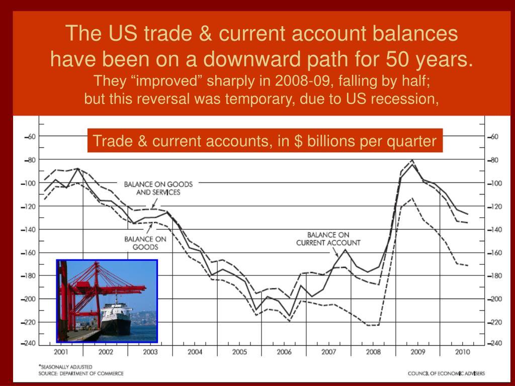 The US trade & current account balances
