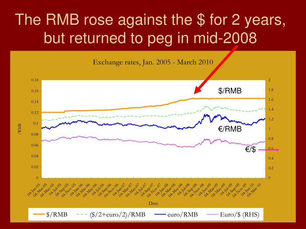 The RMB rose against the $ for 2 years,
