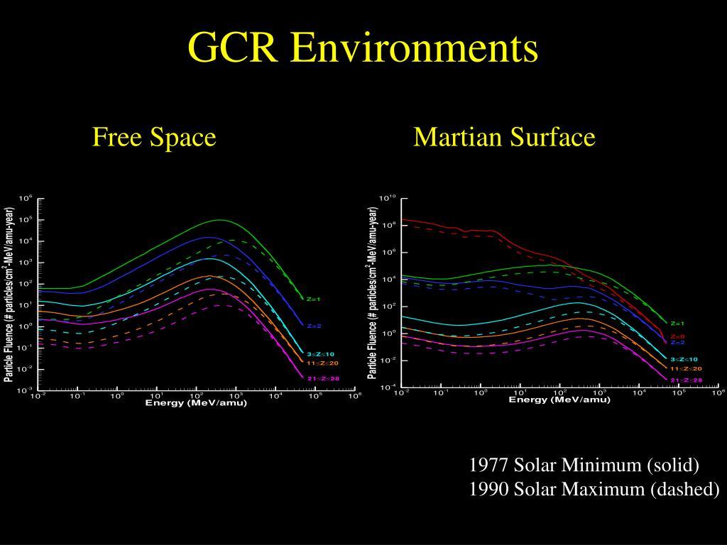 GCR Environments