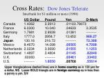 cross rates dow jones telerate interbank for 1 million or more 1998