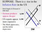 suppose there is a rise in the inflation rate in the us