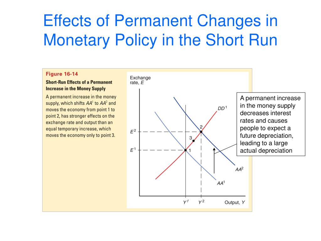 A permanent increase in the money supply