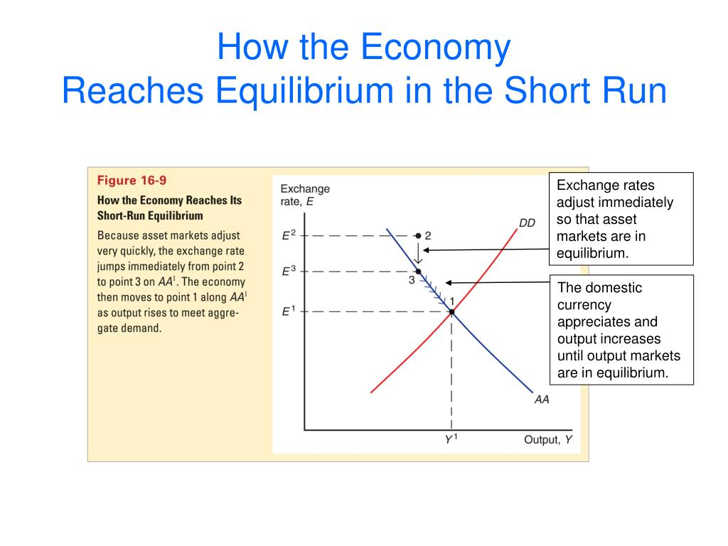 Exchange rates adjust immediately so that asset markets are in equilibrium.