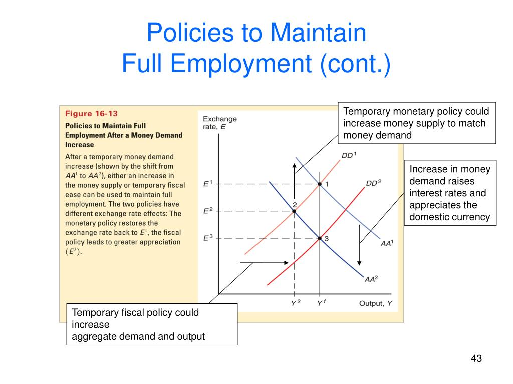 Temporary monetary policy could