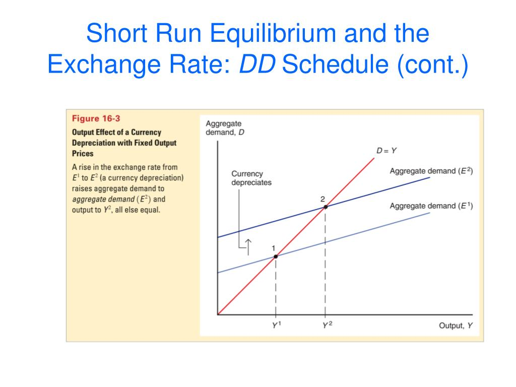 Short Run Equilibrium and the Exchange Rate: