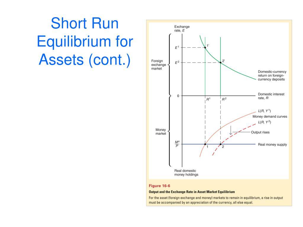 Short Run Equilibrium for Assets (cont.)