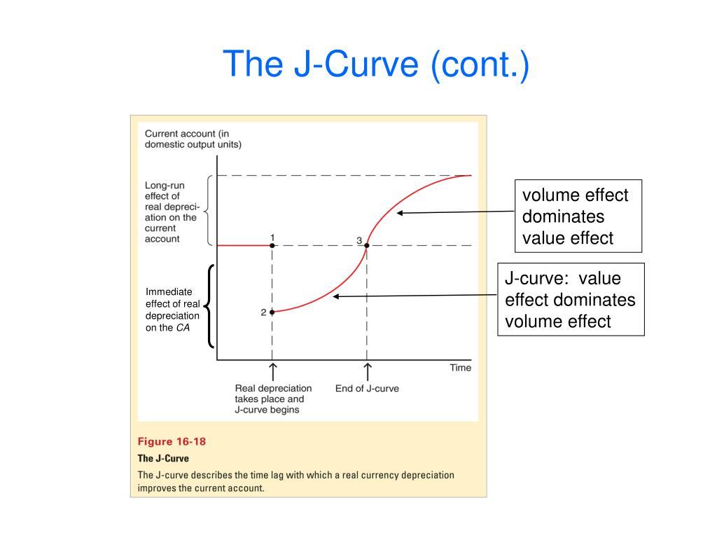 The J-Curve (cont.)