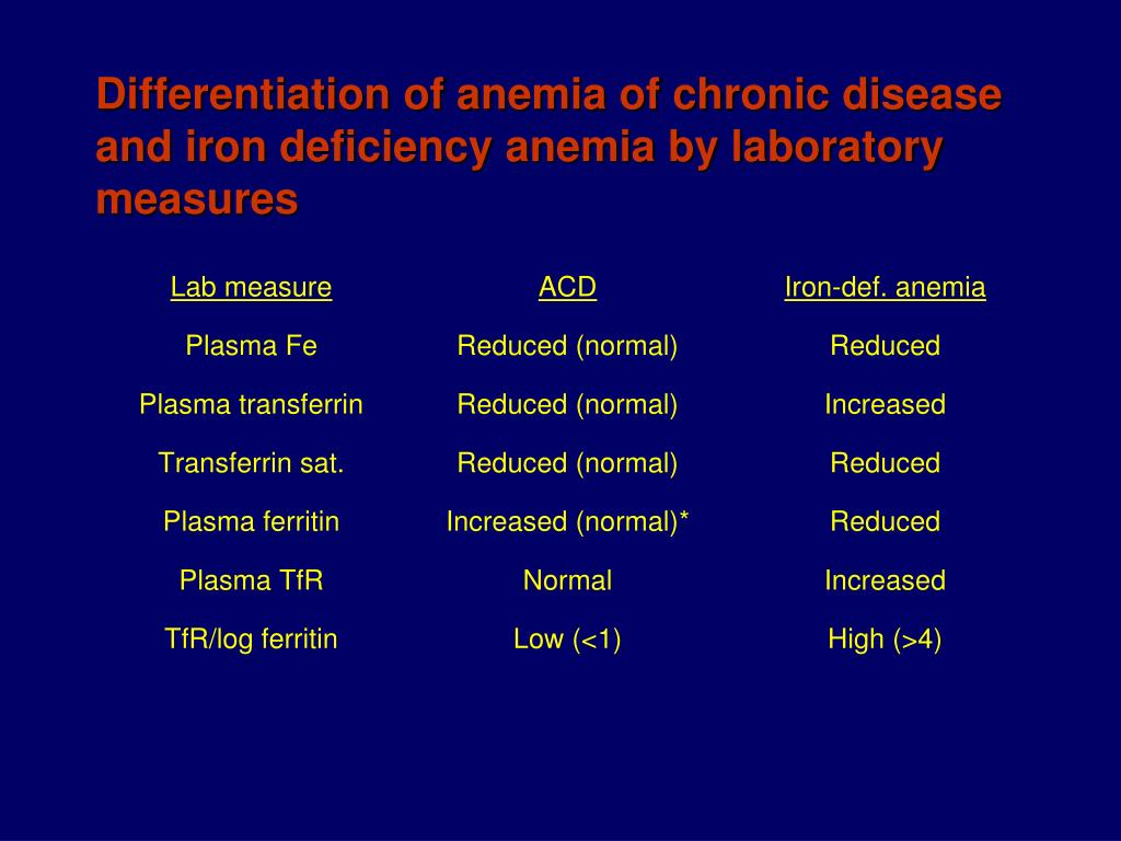 Differentiation of anemia of chronic disease and iron deficiency anemia by laboratory measures
