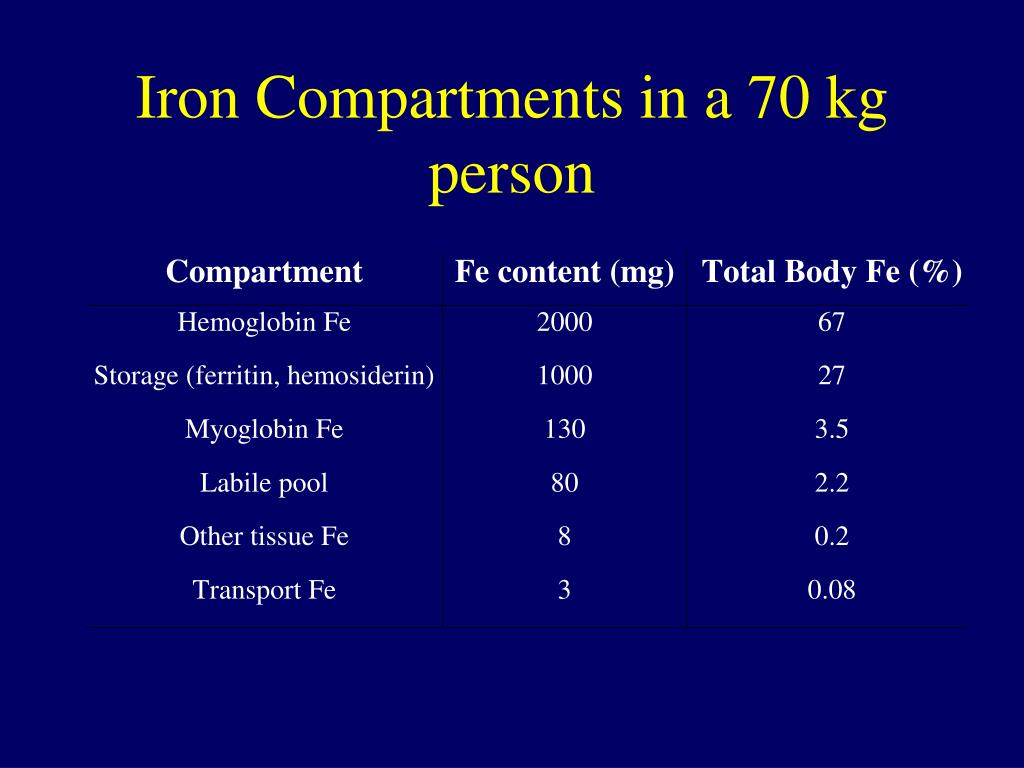 Iron Compartments in a 70 kg person