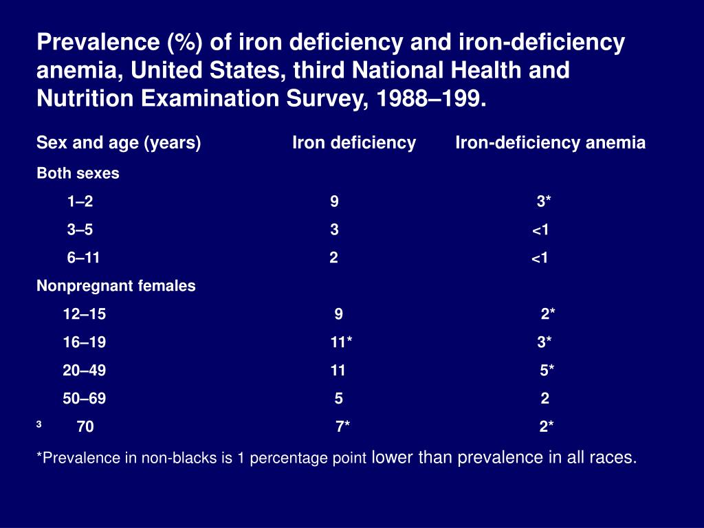 Prevalence (%) of iron deficiency and iron-deficiency anemia, United States, third National Health and Nutrition Examination Survey, 1988–199.