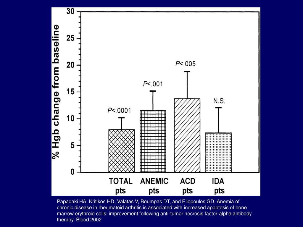 Papadaki HA, Kritikos HD, Valatas V, Boumpas DT, and Eliopoulos GD, Anemia of chronic disease in rheumatoid arthritis is associated with increased apoptosis of bone marrow erythroid cells: improvement following anti-tumor necrosis factor-alpha antibody therapy. Blood 2002