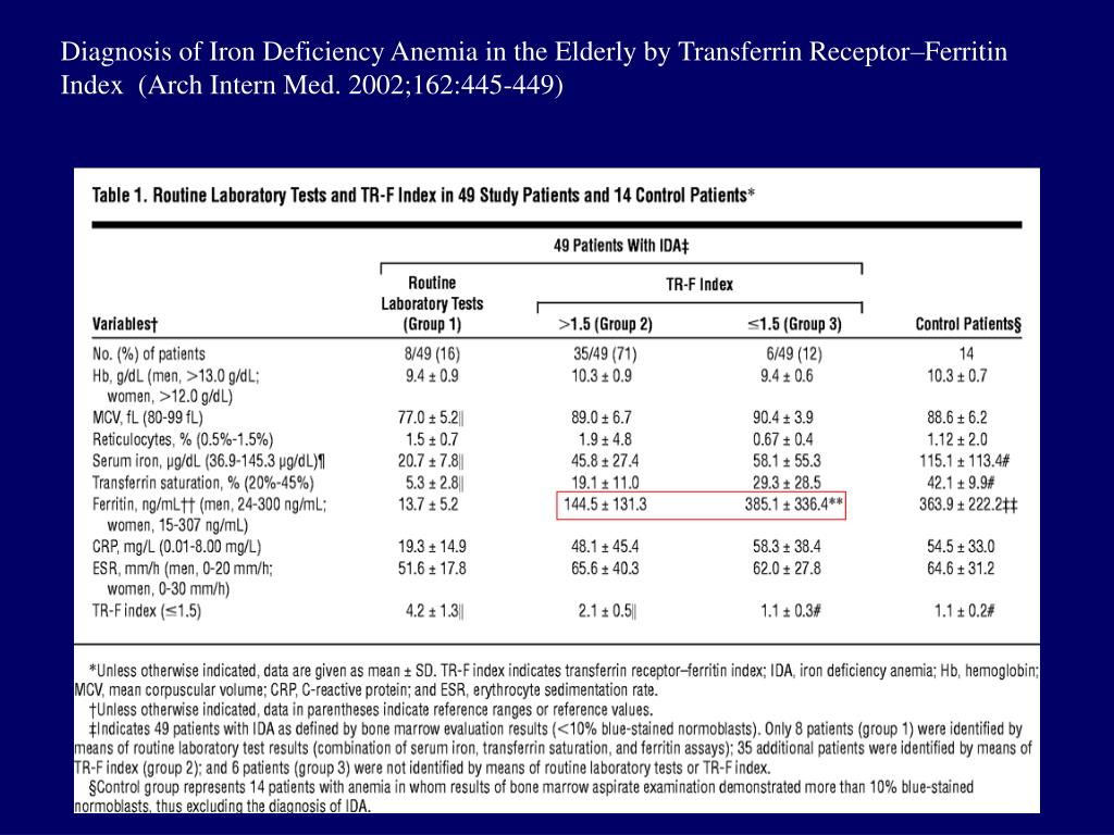 Diagnosis of Iron Deficiency Anemia in the Elderly by Transferrin Receptor–Ferritin Index  (Arch Intern Med. 2002;162:445-449)