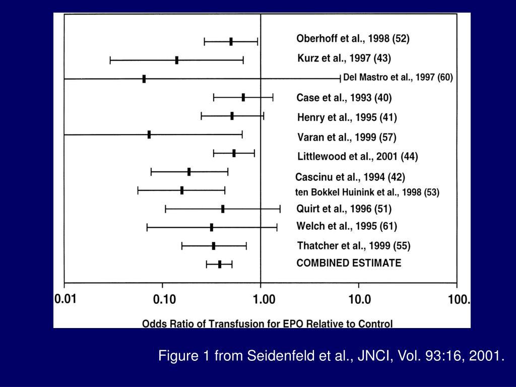 Figure 1 from Seidenfeld et al., JNCI, Vol. 93:16, 2001.