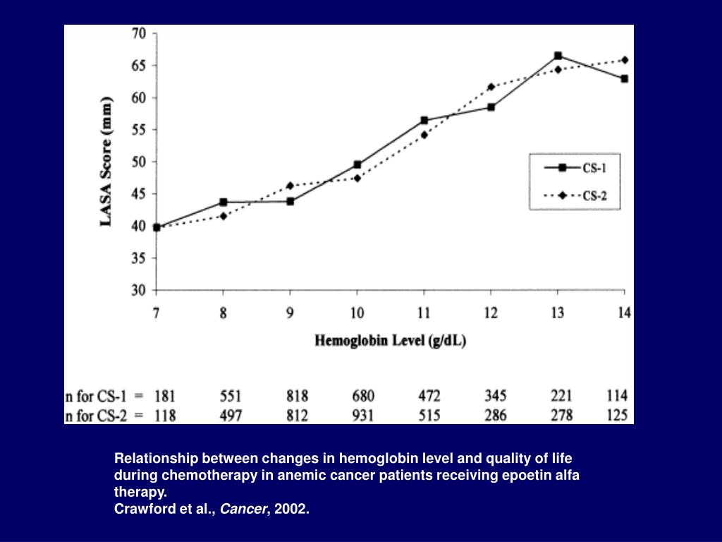 Relationship between changes in hemoglobin level and quality of life during chemotherapy in anemic cancer patients receiving epoetin alfa therapy.
