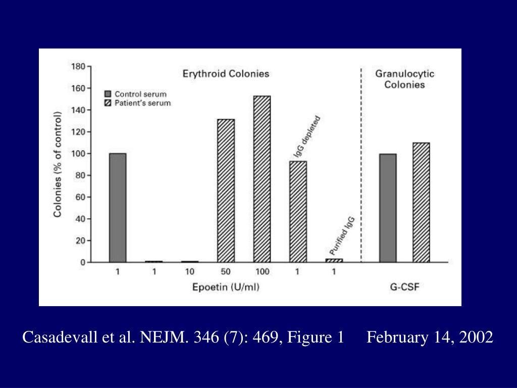 Casadevall et al. NEJM. 346 (7): 469, Figure 1     February 14, 2002