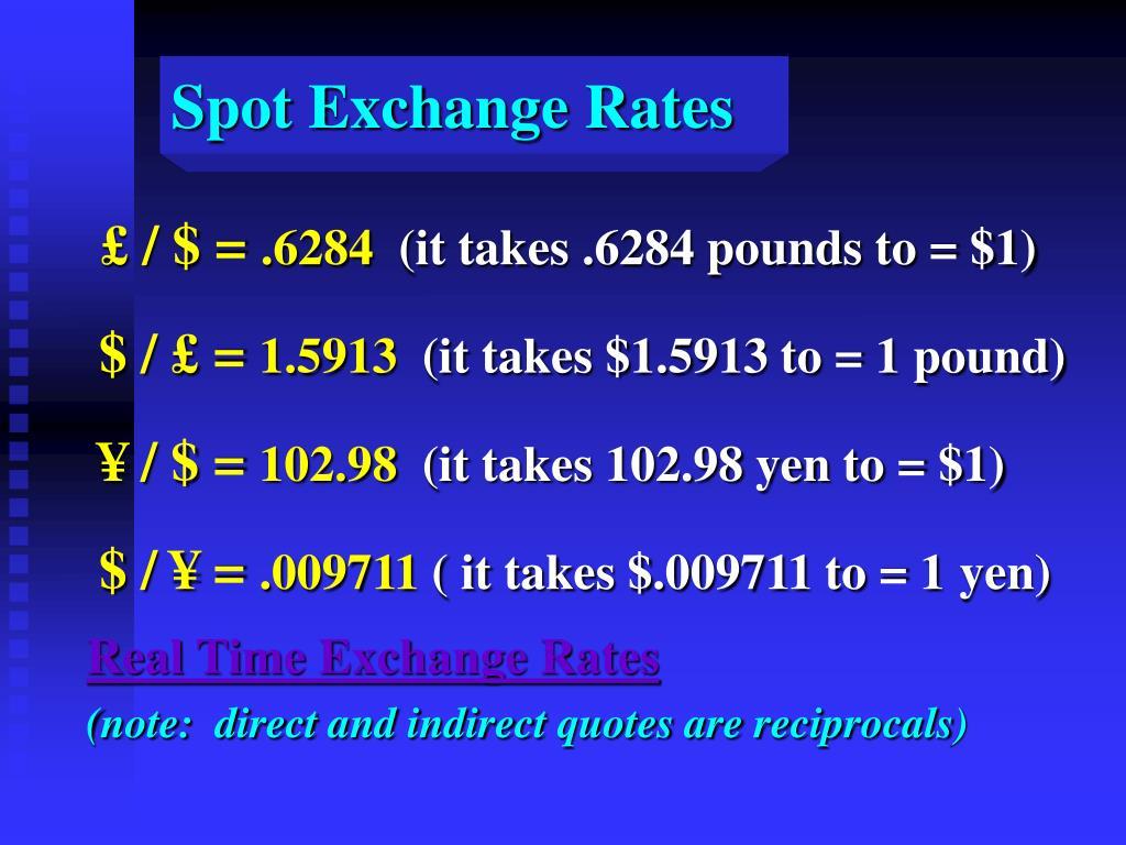 Spot Exchange Rates