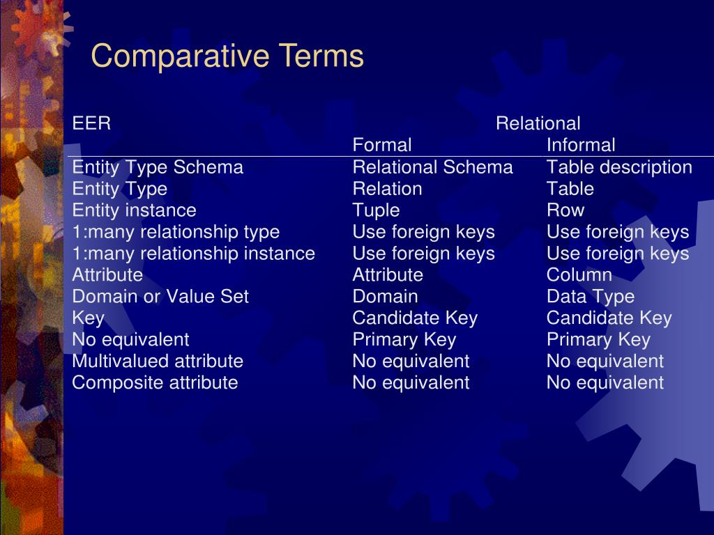 Comparative Terms
