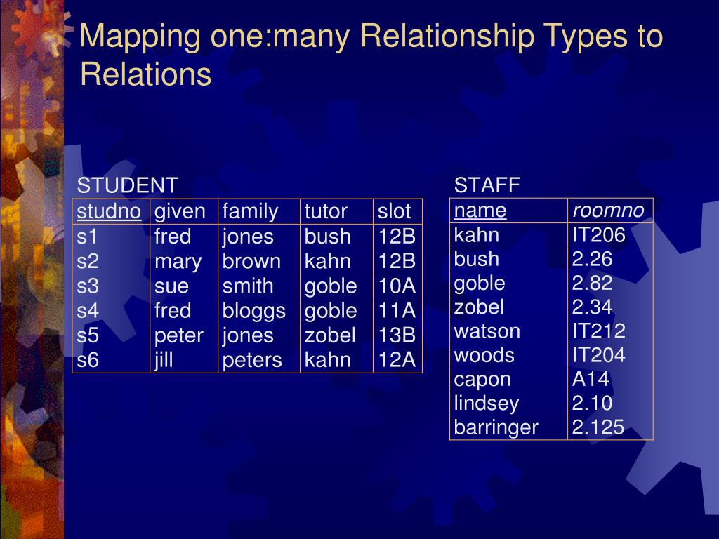 Mapping one:many Relationship Types to Relations