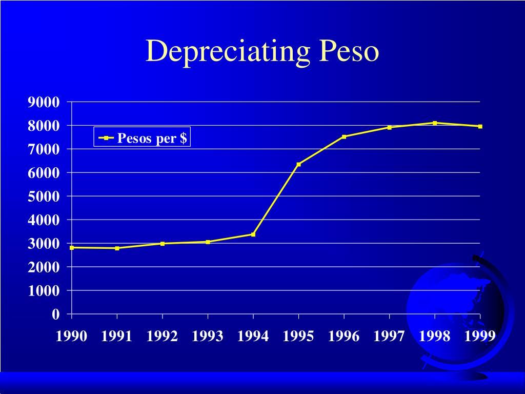 Depreciating Peso