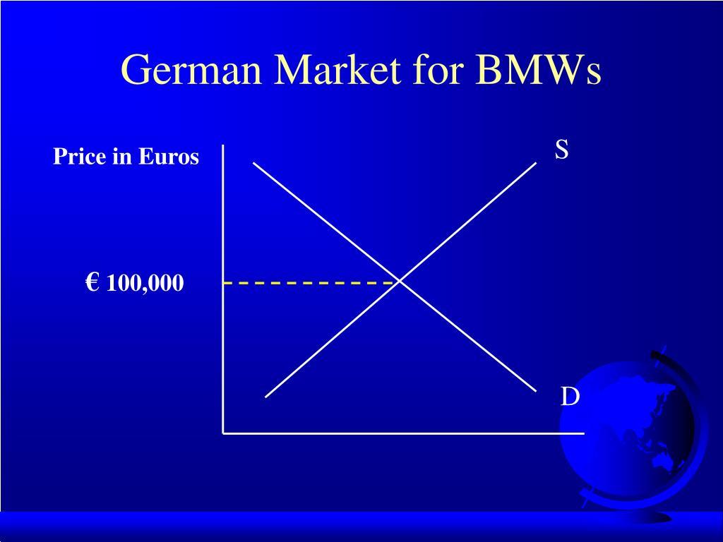 German Market for BMWs