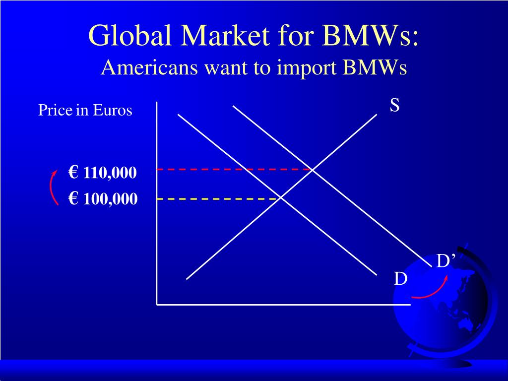 Global Market for BMWs:
