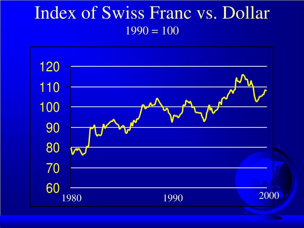 Index of Swiss Franc vs. Dollar