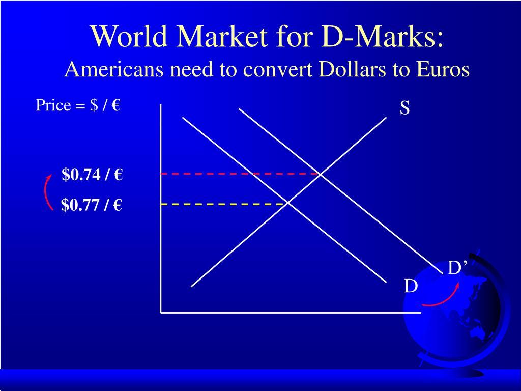 World Market for D-Marks: