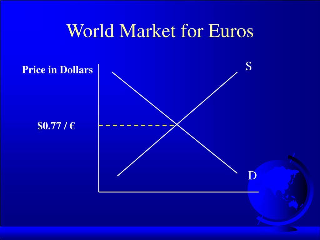 World Market for Euros