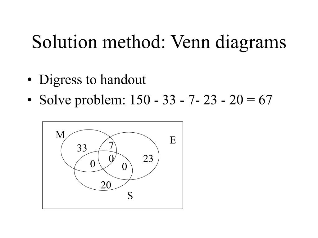 Solution method: Venn diagrams
