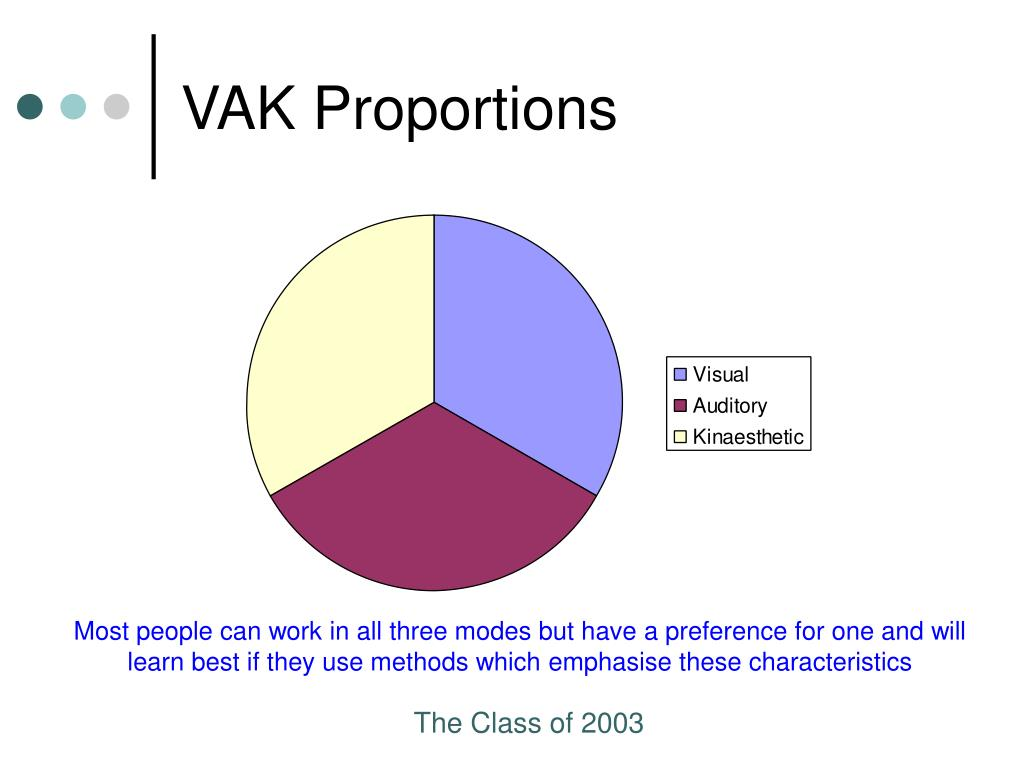 VAK Proportions