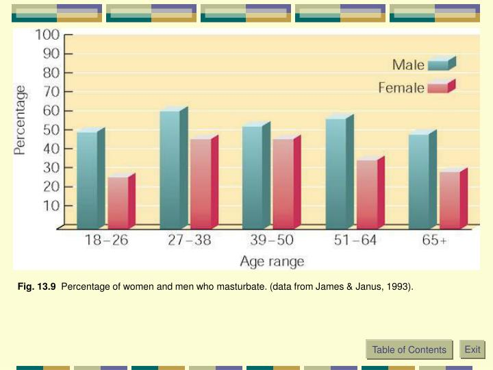 what percentage of women masterbate