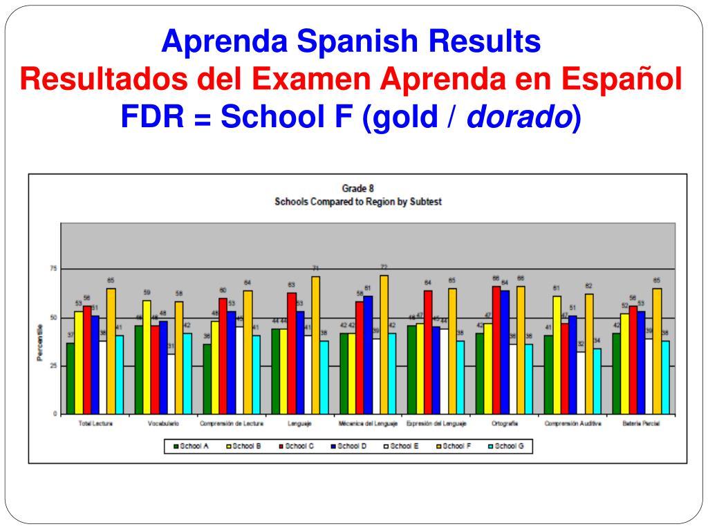 Aprenda Spanish Results