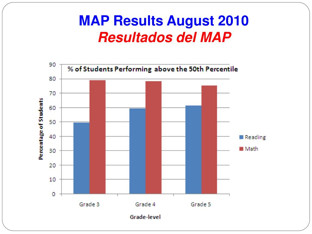MAP Results August 2010