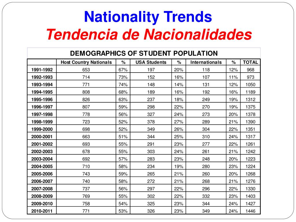 Nationality Trends
