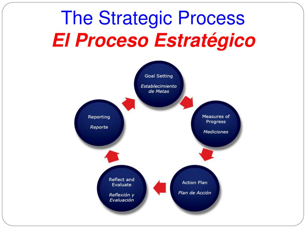The Strategic Process