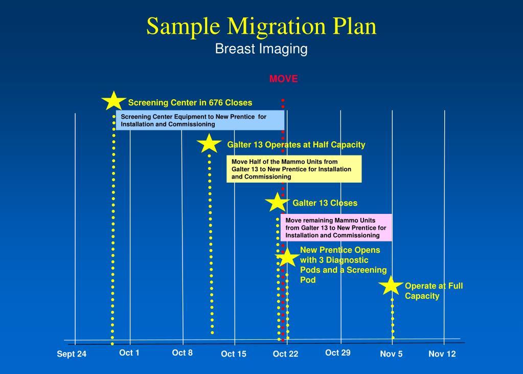 Sample Migration Plan