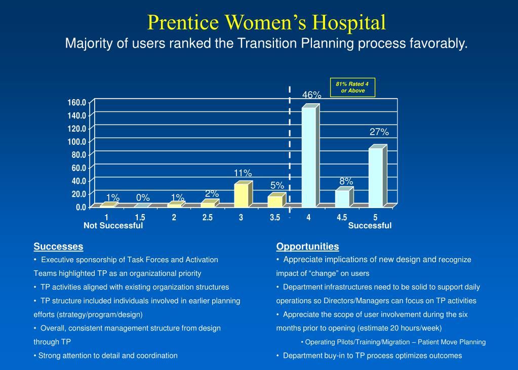 Prentice Women's Hospital