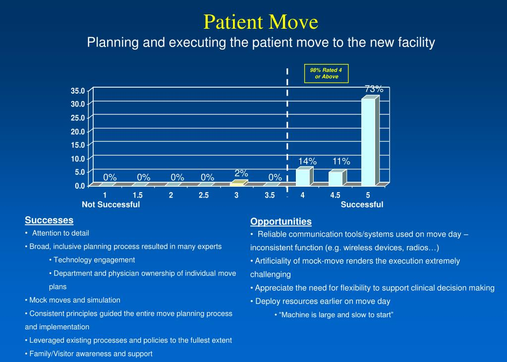 Patient Move