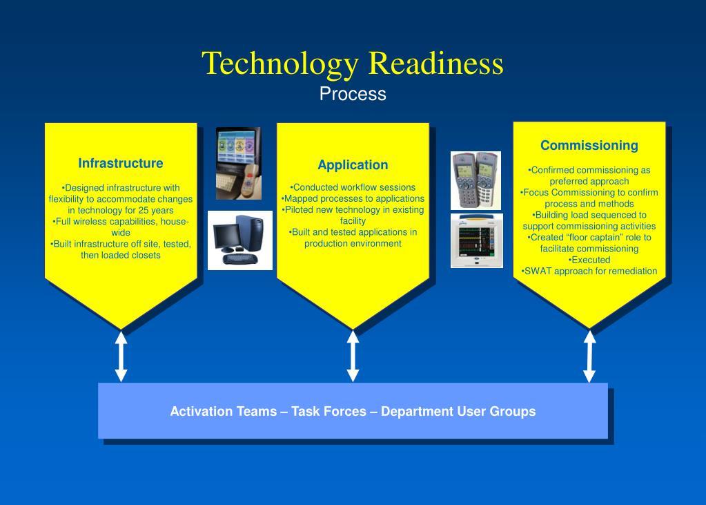 Technology Readiness