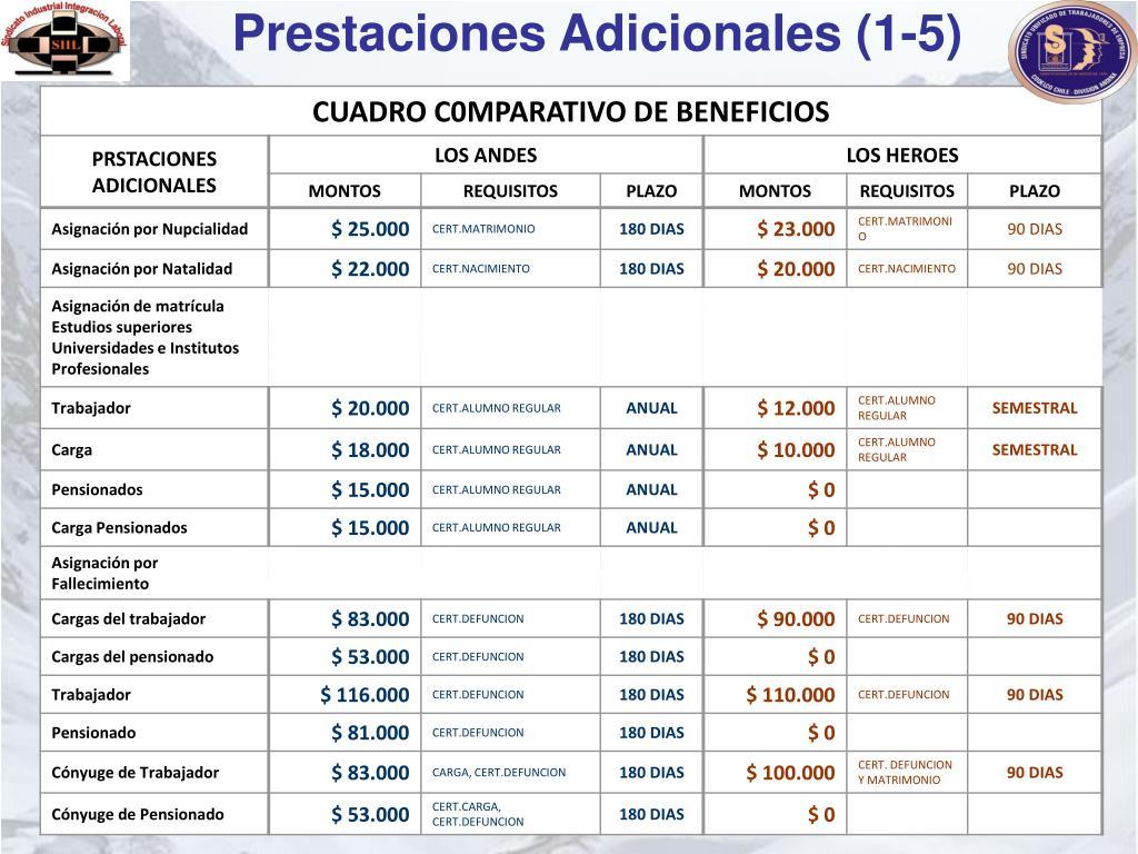 Prestaciones Adicionales (1-5)