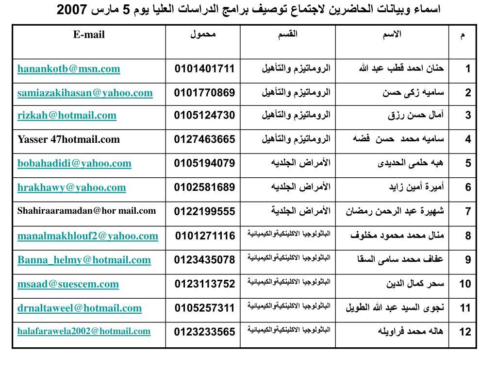 اسماء وبيانات الحاضرين لاجتماع توصيف برامج الدراسات العليا يوم 5 مارس 2007