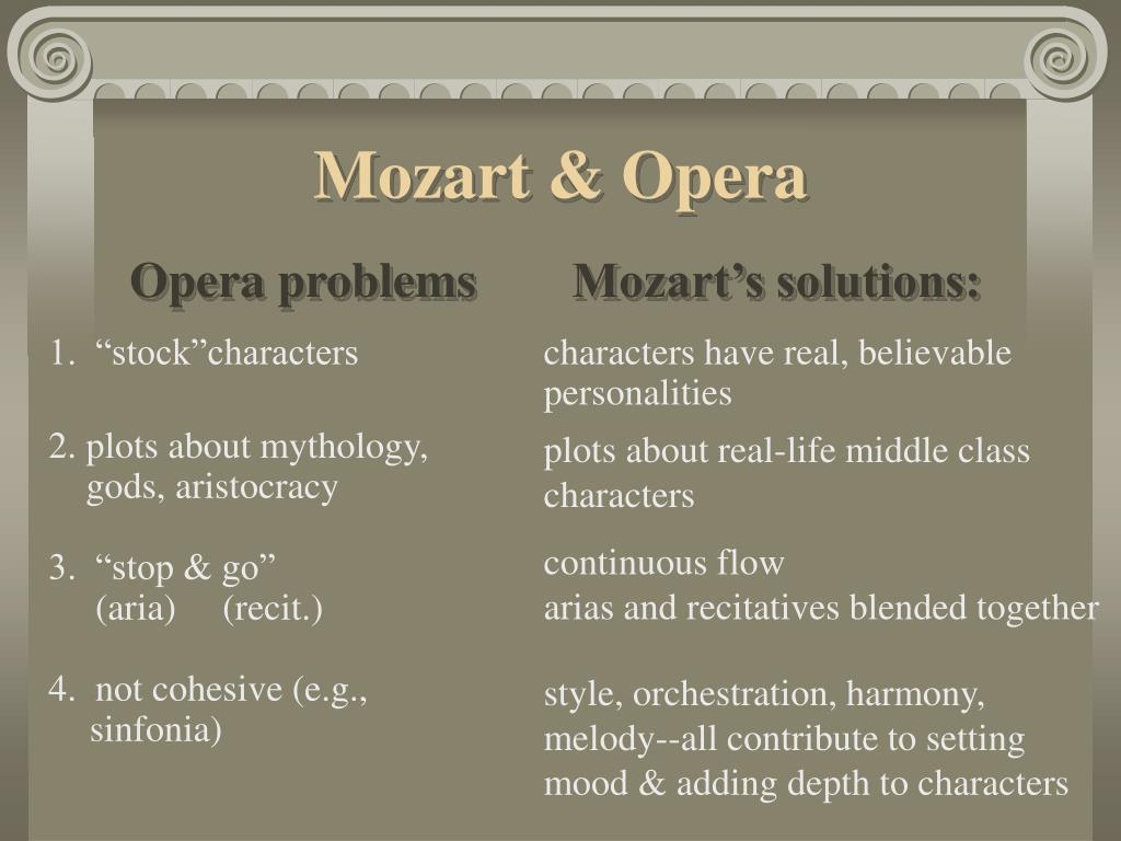 Opera problems	Mozart's solutions: