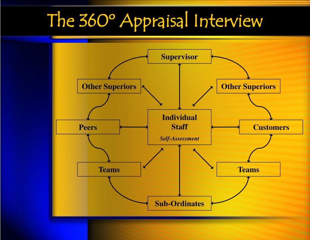 The 360º Appraisal Interview