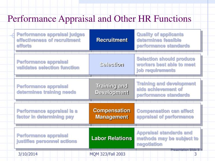 Performance appraisal and other hr functions