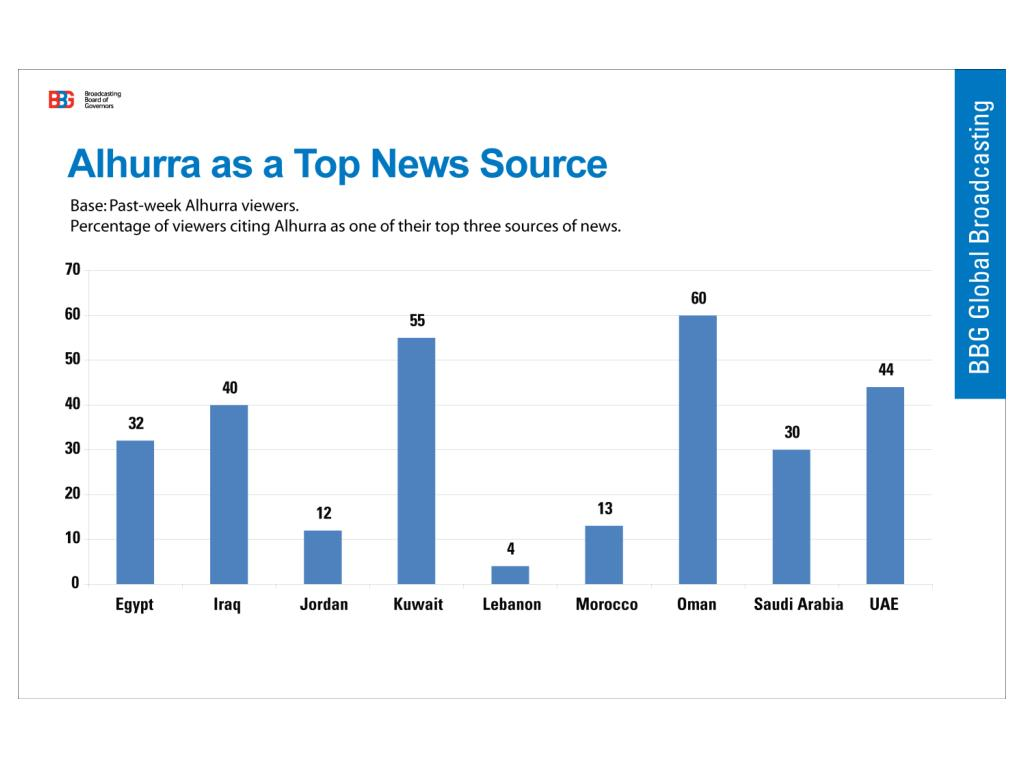 Alhurra as a Top News Source