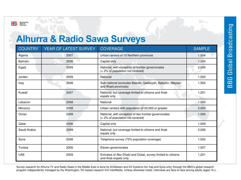 Alhurra & Radio Sawa Surveys