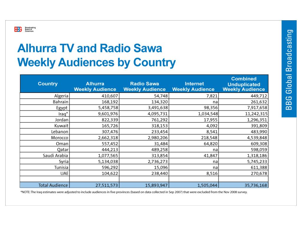 Alhurra TV and Radio Sawa Weekly Audiences by Country