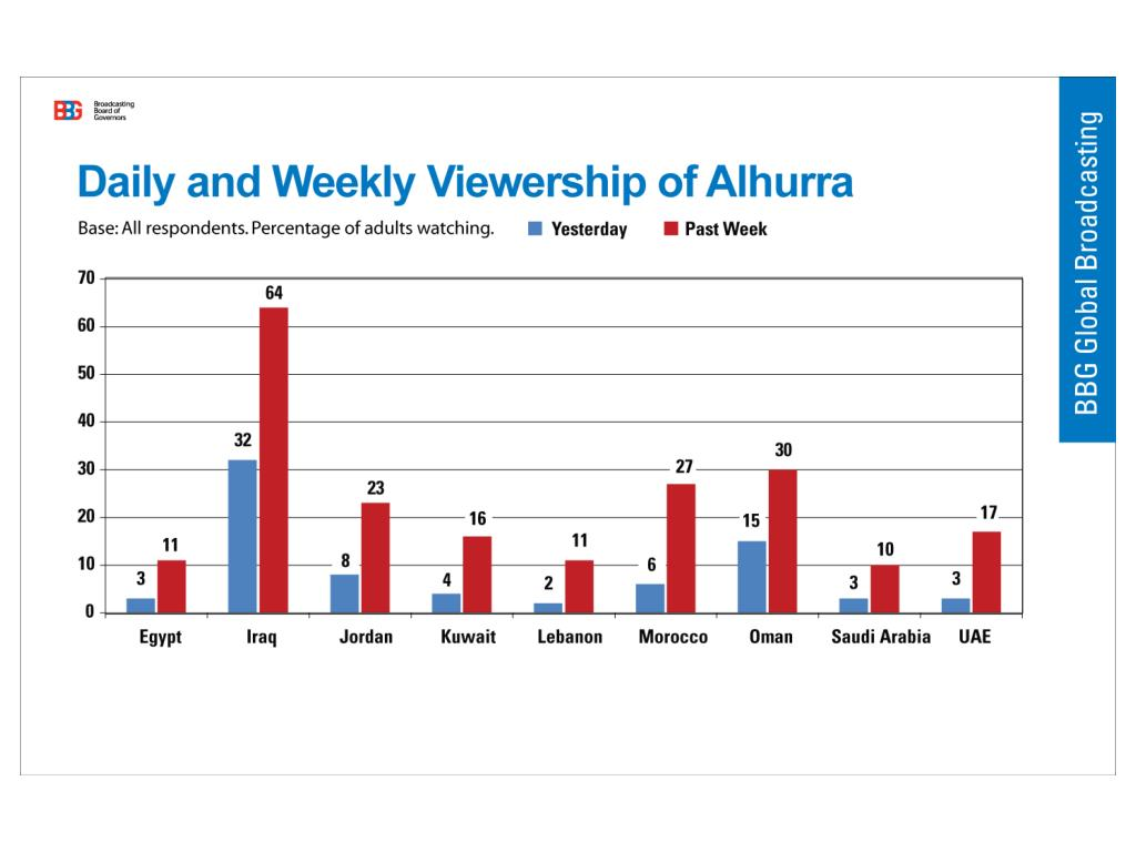 Daily and Weekly Viewership of Alhurra