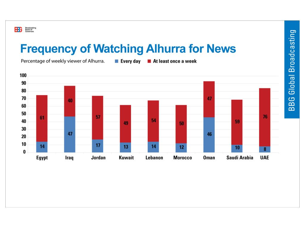 Frequency of Watching Alhurra for News