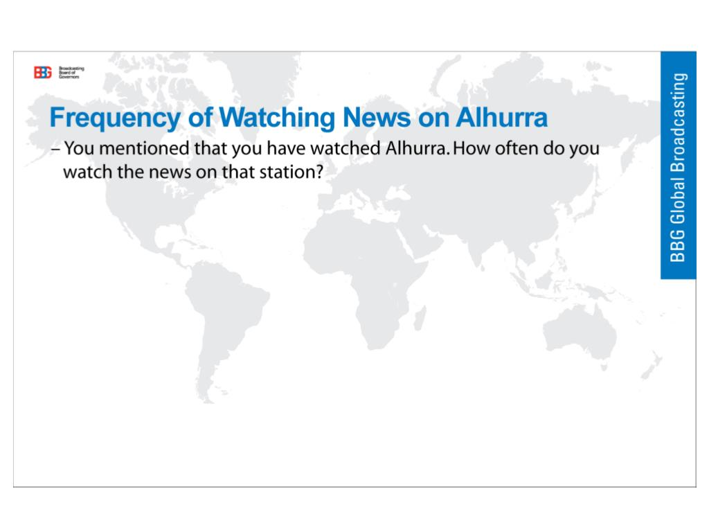 Frequency of Watching News on Alhurra
